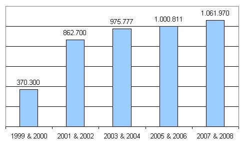 zugriffe2008